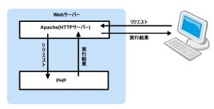Webサーバ上でPHPを実行したときの動作